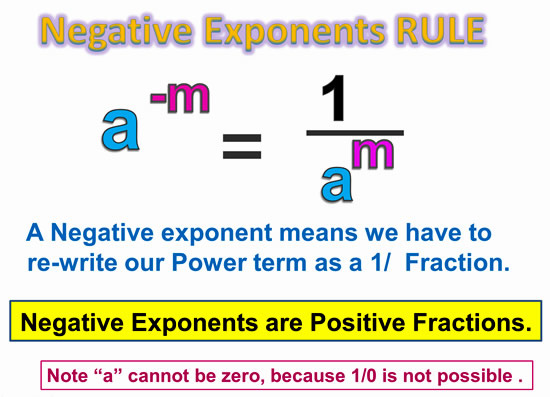 Algebra Review Negative Exponents